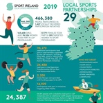 Leitrim Sports Partnership included in Sport Ireland  Local Sports Partnership Annual Report